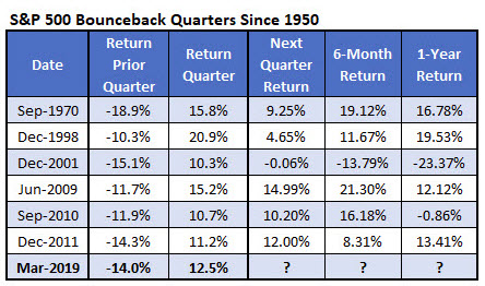 spx bounceback quarter returns 0331