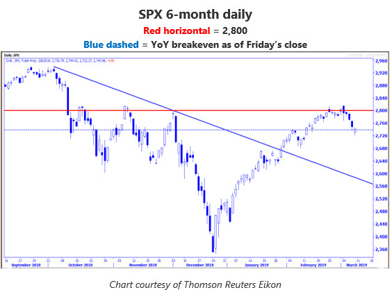 SPX daily chart MMO March 11