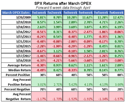 spx returns after march options expiration