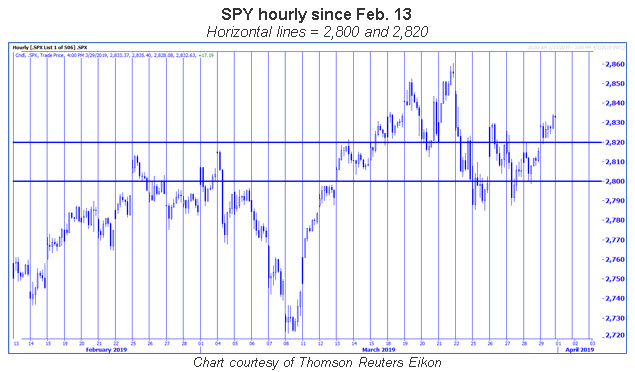 spy hourly chart 0331