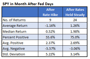 spy one month after fed days