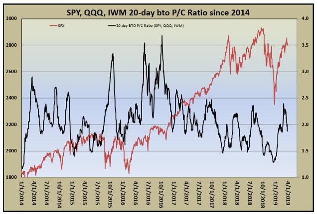 spy-qqq-iwm put-call ratio 0331