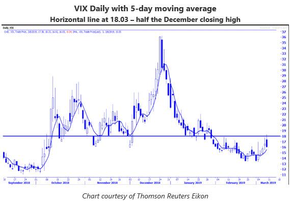 VIX chart MMO March 11