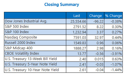 Closing Indexes Summary March 12