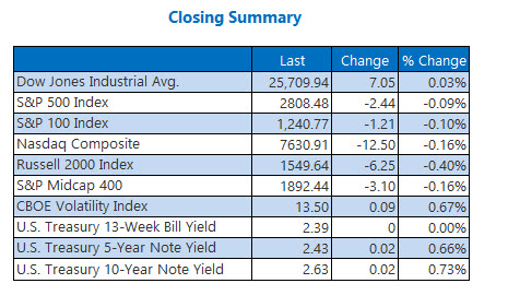 Closing Indexes Summary March 14