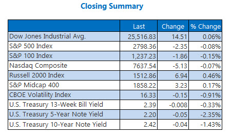 Closing Indexes Summary March 25