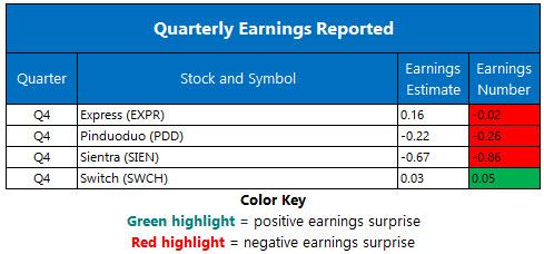 Corporate Earnings March 13