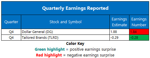 Corporate Earnings March 14