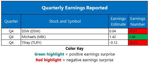 Corporate Earnings March 19