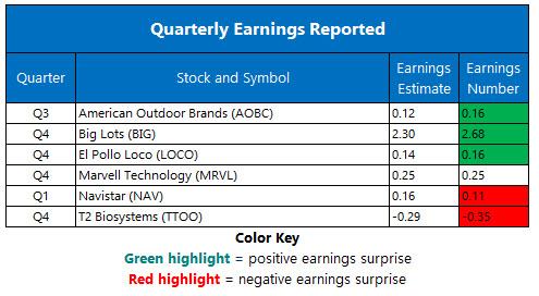 Corporate Earnings March 8