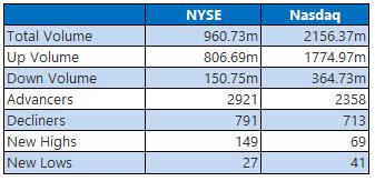 NYSE and Nasdaq Stats March 11