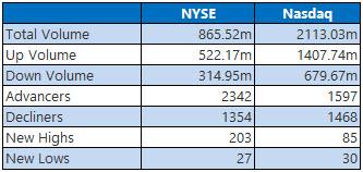 NYSE and Nasdaq Stats March 12