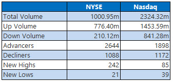 NYSE and Nasdaq Stats March 13