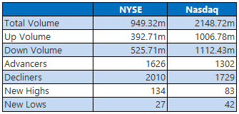 NYSE and Nasdaq Stats March 14
