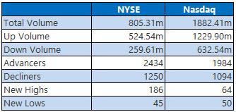 NYSE and Nasdaq Stats March 28