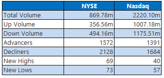 NYSE and Nasdaq Stats March 8