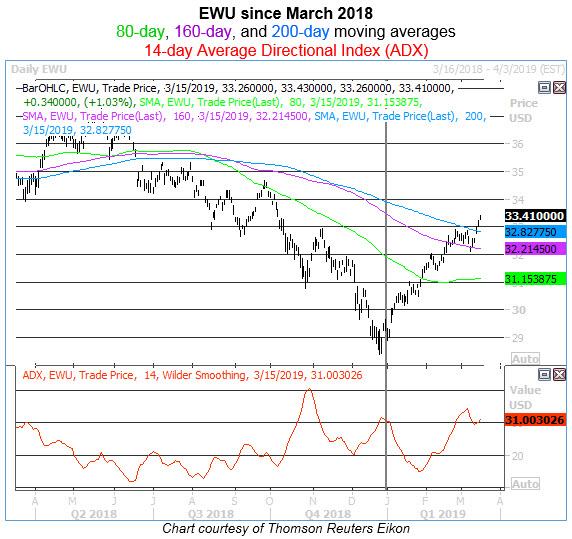 ewu daily chart 0315