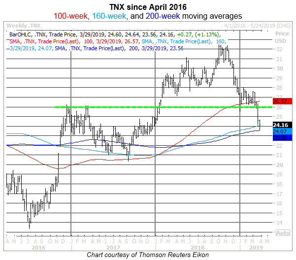 tnx weekly chart 0329