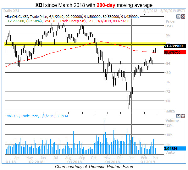 xbi 200-day breakout chart