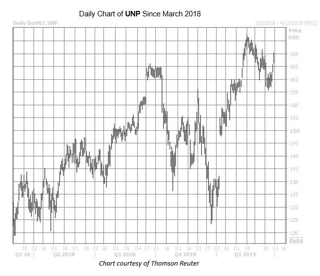 WKEND UNP Chart March 29