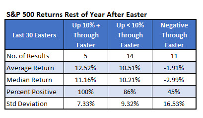 spx rest of year after easter