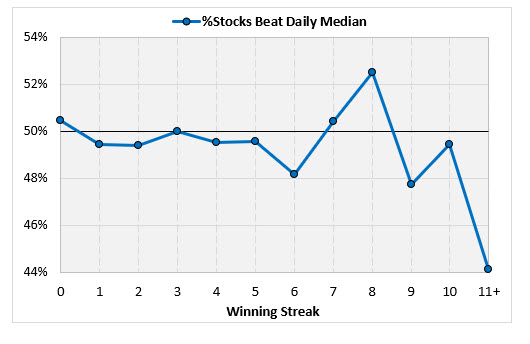 stocks beat daily median 3