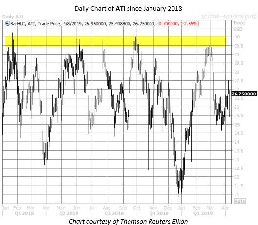 ATI stock chart april 8