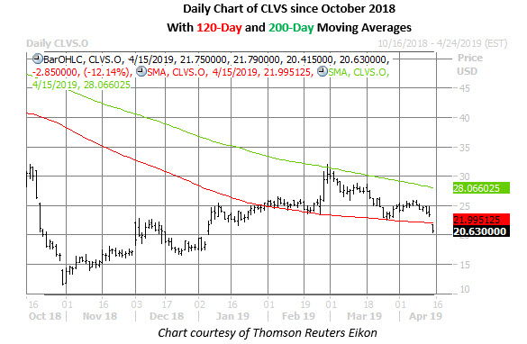 clvs stock daily chart april 15