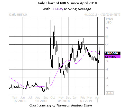 Daily Stock Chart NBEV