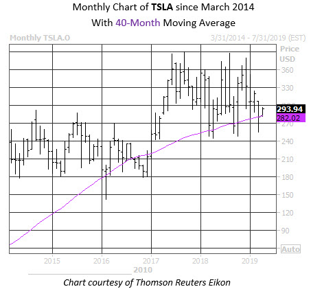 Tesla Buy Signal Flashes Ahead of Musk-SEC Showdown