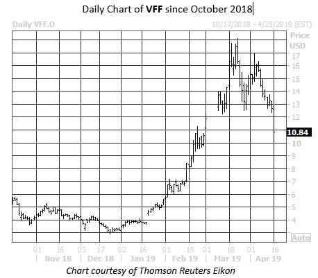 Daily Stock Chart VFF