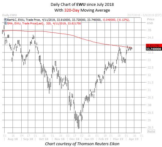 EWU ETF chart april 11