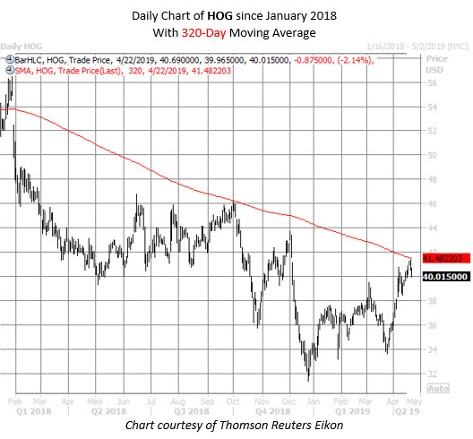 HOG stock chart april 22