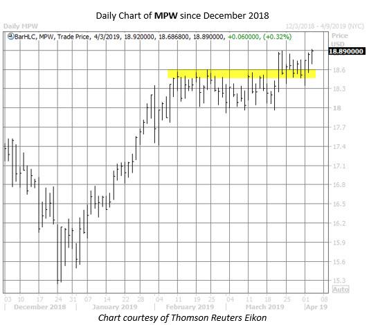 MPW stock chart april 3