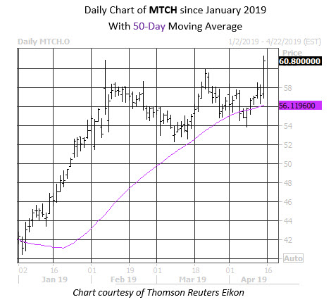MTCH Stock Chart