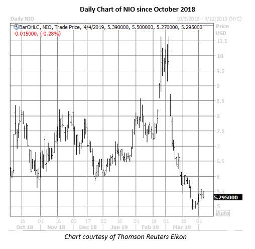 nio stock daily price chart april 4