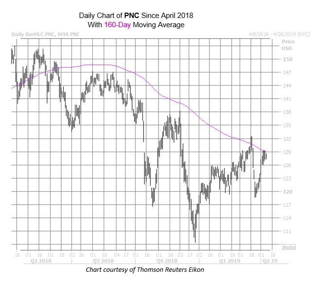 PNC Chart Apr 8