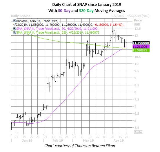 snap stock price chart april 22