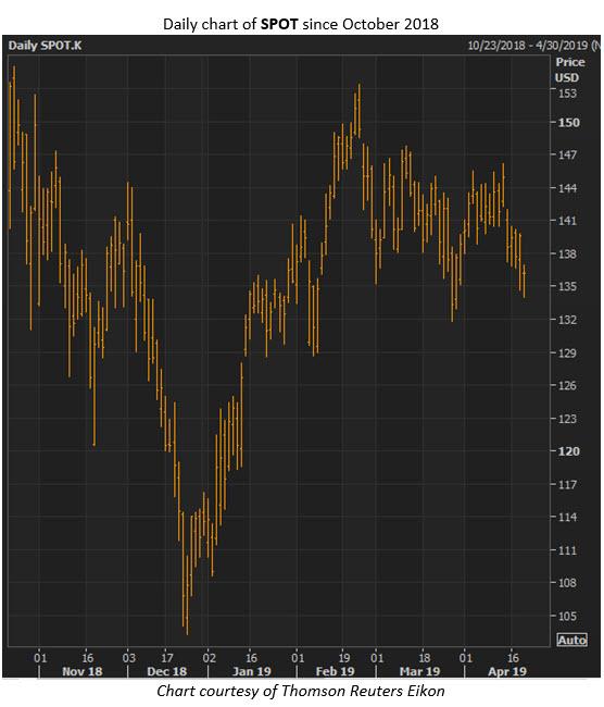 spot stock chart