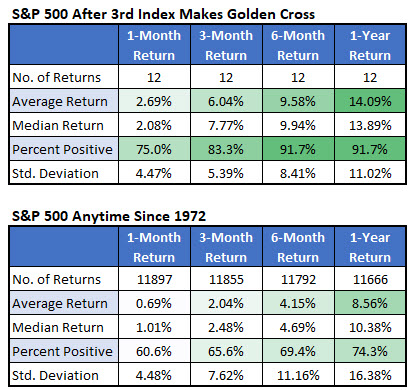 spx after simultaneous golden crosses