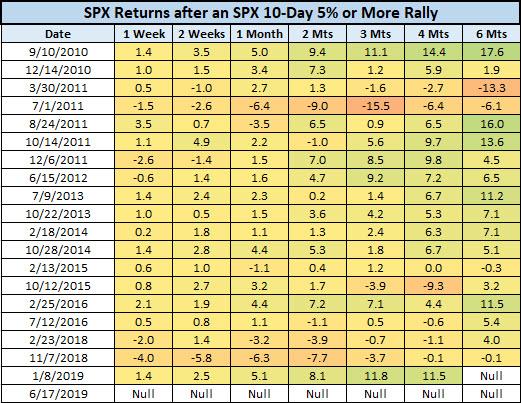 SPX last 20 rally signals