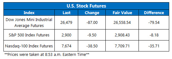 us stock index futures trading on april 22