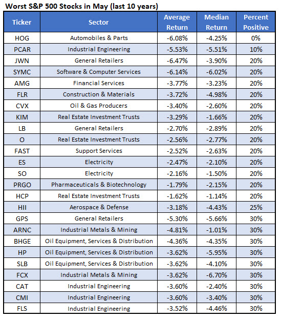 worst May stocks
