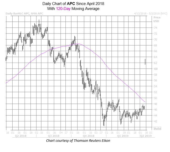 APC Chart Apr 12