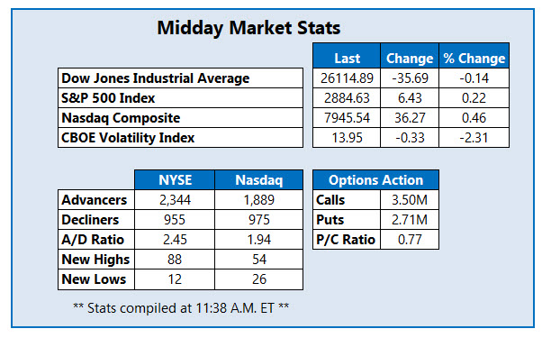 Midday Market Stats Apr 10