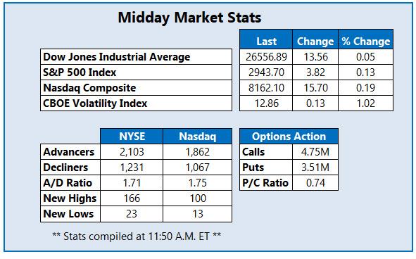 Midday Market Stats Apr 29