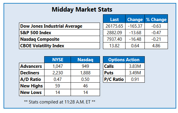 Midday Market Stats Apr 9