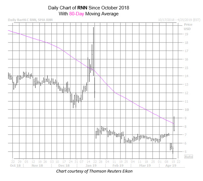 RNN Chart Apr 16