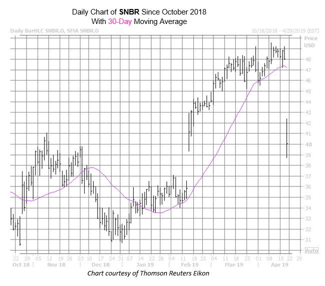 SNBR Chart Apr 18