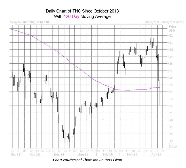 THC Chart Apr 17